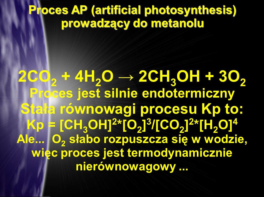 Proces AP (artificial photosynthesis) prowadzący do metanolu 2CO 2 + 4H 2 O 2CH 3 OH + 3O 2 Proces jest silnie endotermiczny Stała równowagi procesu K