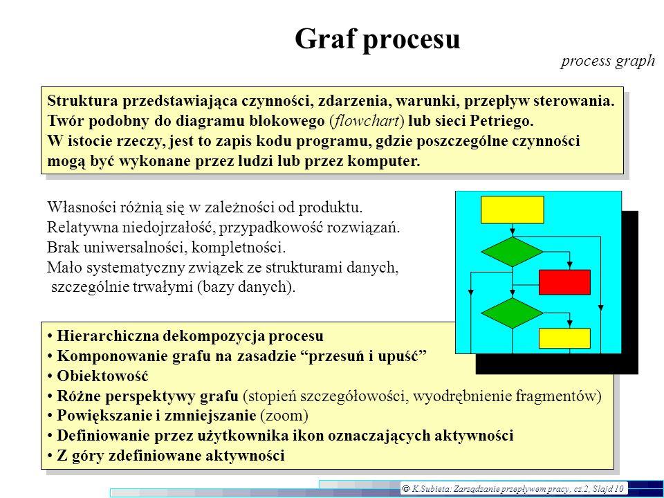 K.Subieta: Zarządzanie przepływem pracy, cz.2, Slajd 10 Graf procesu process graph Struktura przedstawiająca czynności, zdarzenia, warunki, przepływ s