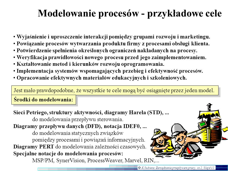 K.Subieta: Zarządzanie przepływem pracy, cz.2, Slajd 12 Modelowanie procesów - przykładowe cele Wyjaśnienie i uproszczenie interakcji pomiędzy grupami