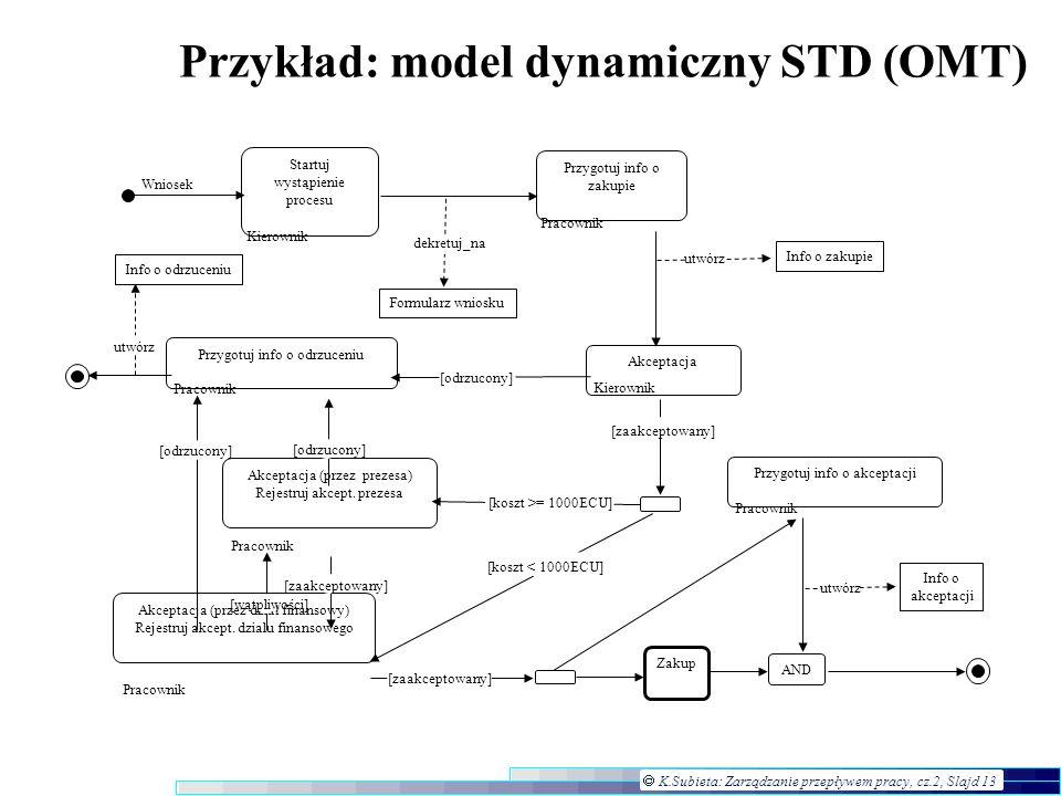 K.Subieta: Zarządzanie przepływem pracy, cz.2, Slajd 13 Przykład: model dynamiczny STD (OMT) Akceptacja (przez prezesa) Rejestruj akcept. prezesa Wnio