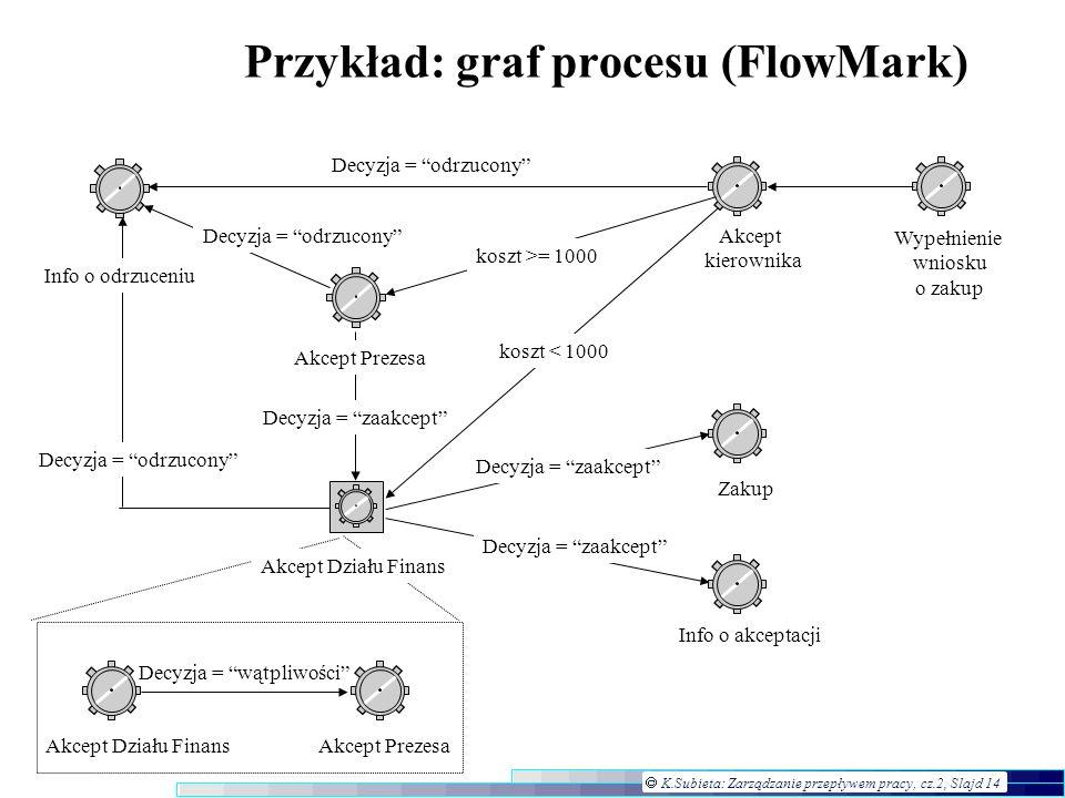 K.Subieta: Zarządzanie przepływem pracy, cz.2, Slajd 14 Przykład: graf procesu (FlowMark) Info o akceptacji Zakup Akcept kierownika Wypełnienie wniosk