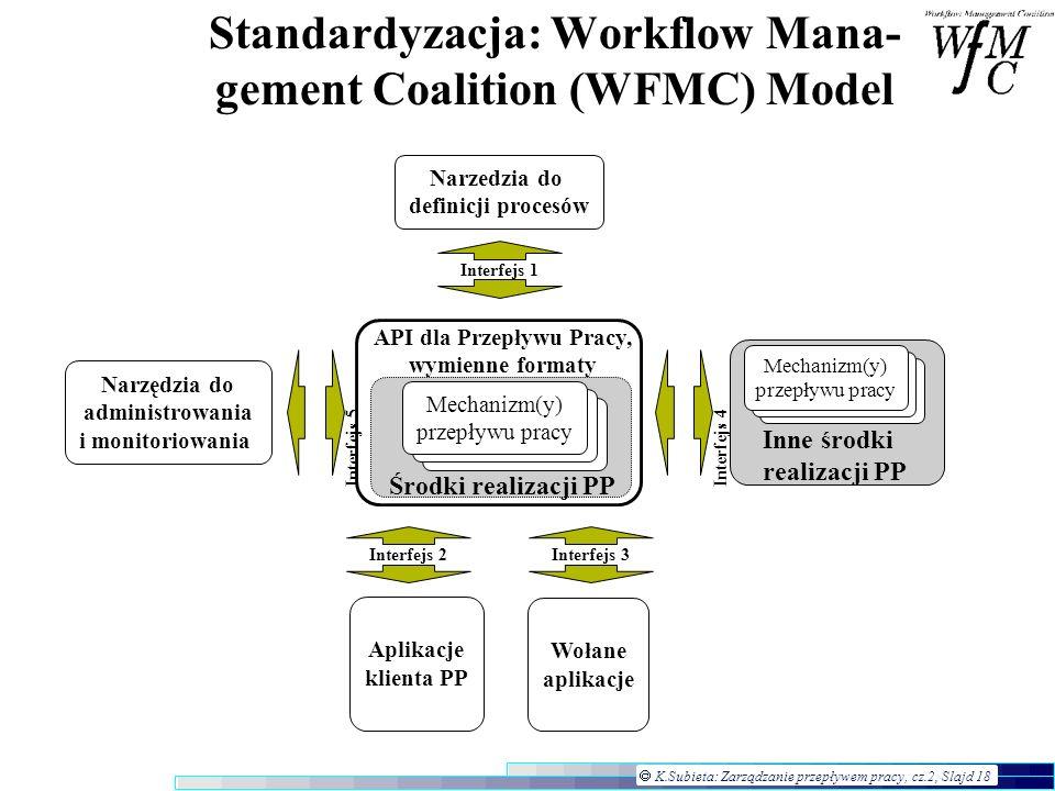 K.Subieta: Zarządzanie przepływem pracy, cz.2, Slajd 18 Standardyzacja: Workflow Mana- gement Coalition (WFMC) Model Narzedzia do definicji procesów N