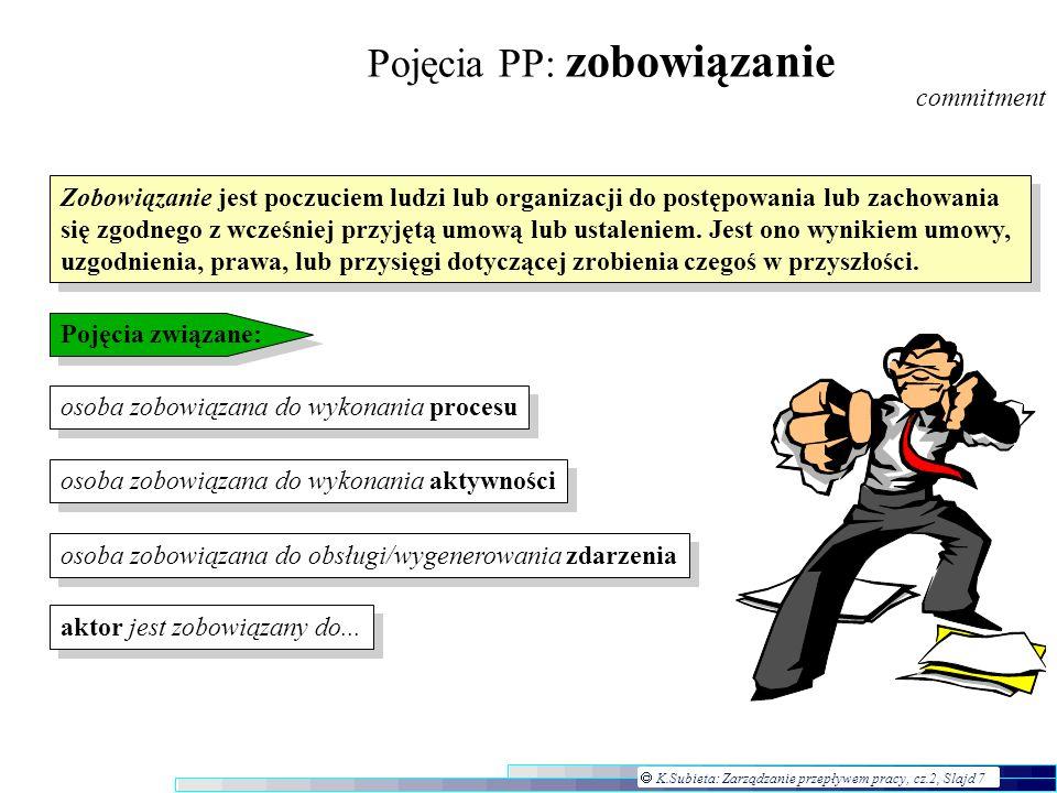 K.Subieta: Zarządzanie przepływem pracy, cz.2, Slajd 18 Standardyzacja: Workflow Mana- gement Coalition (WFMC) Model Narzedzia do definicji procesów Narzędzia do administrowania i monitoriowania Aplikacje klienta PP Wołane aplikacje Mechanizm(y) przepływu pracy Mechanizm(y) przepływu pracy Mechanizm(y) przepływu pracy Środki realizacji PP API dla Przepływu Pracy, wymienne formaty Interfejs 1Interfejs 2Interfejs 3 Interfejs 4Interfejs 5 Mechanizm(y) przepływu pracy Mechanizm(y) przepływu pracy Mechanizm(y) przepływu pracy Inne środki realizacji PP