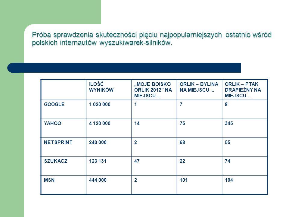 Próba sprawdzenia skuteczności pięciu najpopularniejszych ostatnio wśród polskich internautów wyszukiwarek-silników. ILOŚĆ WYNIKÓW MOJE BOISKO ORLIK 2