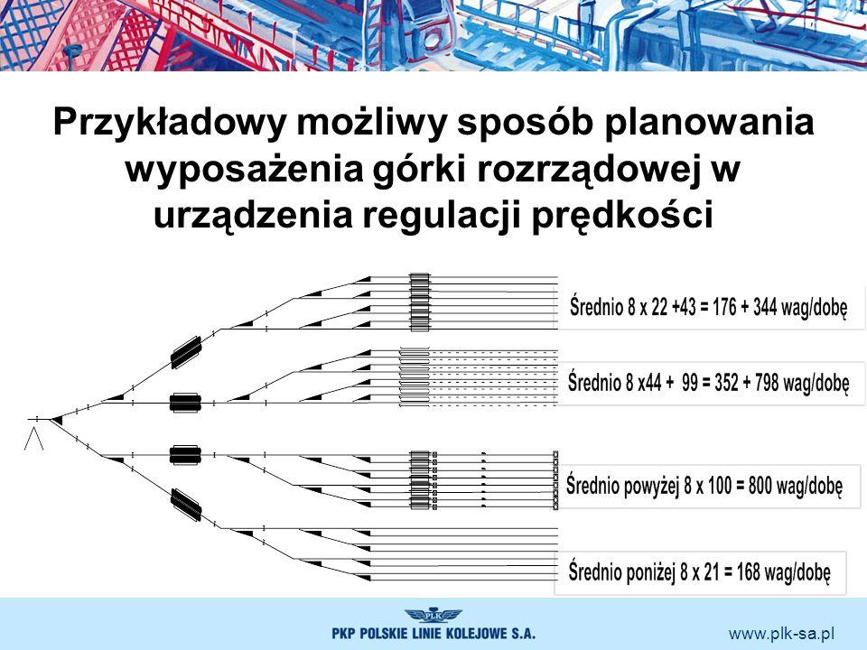 www.plk-sa.pl Przykładowy możliwy sposób planowania wyposażenia górki rozrządowej w urządzenia regulacji prędkości