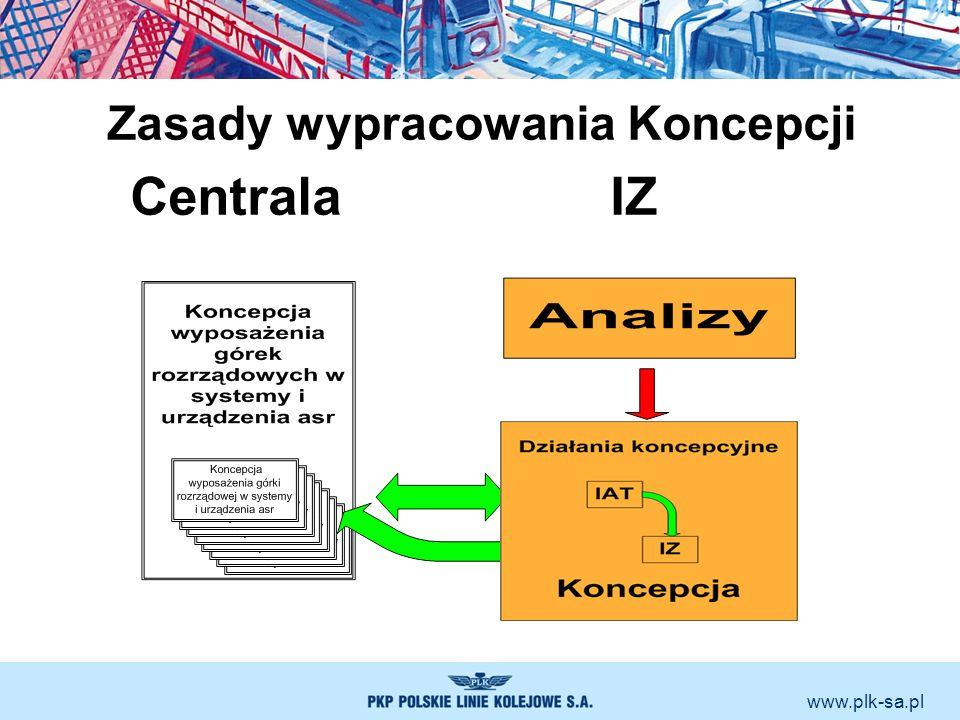 www.plk-sa.pl Zasady wypracowania Koncepcji CentralaIZ