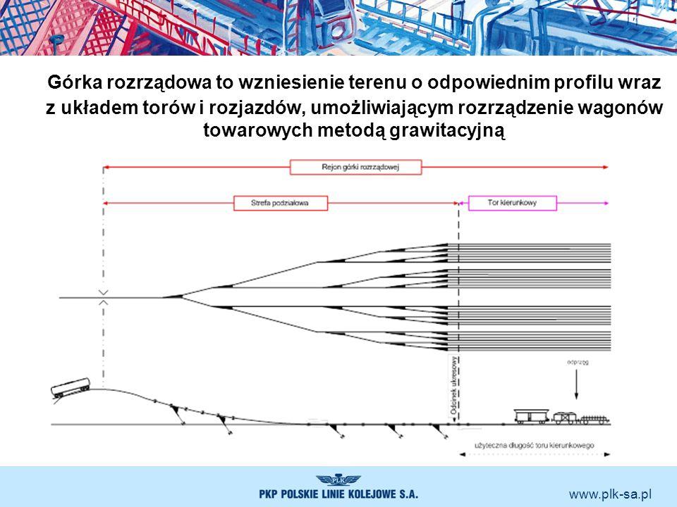 www.plk-sa.pl Górka rozrządowa to wzniesienie terenu o odpowiednim profilu wraz z układem torów i rozjazdów, umożliwiającym rozrządzenie wagonów towar