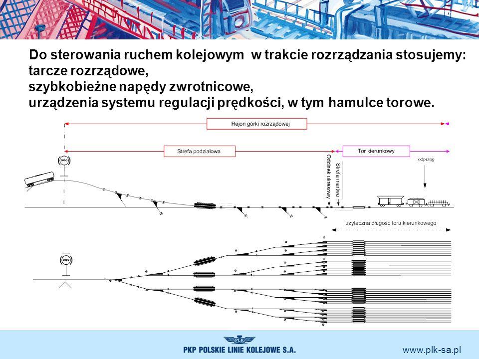 www.plk-sa.pl Do sterowania ruchem kolejowym w trakcie rozrządzania stosujemy: tarcze rozrządowe, szybkobieżne napędy zwrotnicowe, urządzenia systemu