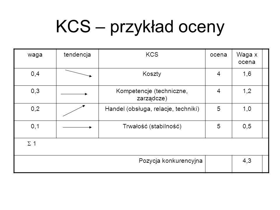 KCS – przykład oceny wagatendencjaKCSocenaWaga x ocena 0,4Koszty41,6 0,3Kompetencje (techniczne, zarządcze) 41,2 0,2Handel (obsługa, relacje, techniki