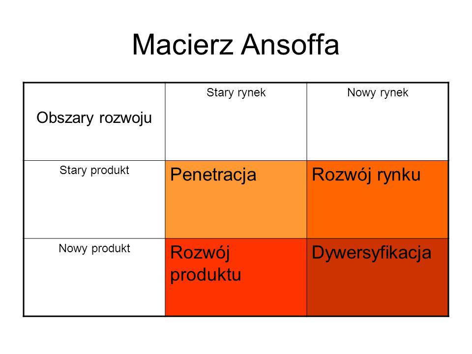 Macierz Ansoffa Obszary rozwoju Stary rynekNowy rynek Stary produkt PenetracjaRozwój rynku Nowy produkt Rozwój produktu Dywersyfikacja
