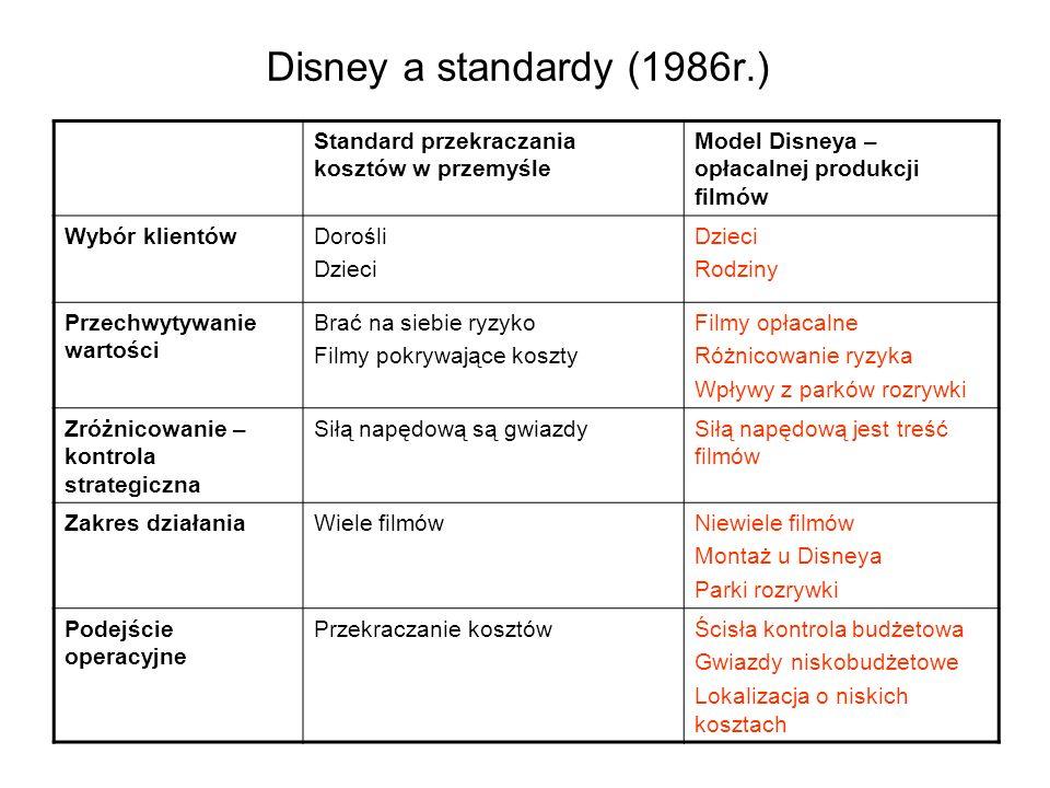 Disney a standardy (1986r.) Standard przekraczania kosztów w przemyśle Model Disneya – opłacalnej produkcji filmów Wybór klientówDorośli Dzieci Rodzin