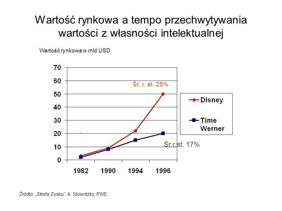 Wartość rynkowa a tempo przechwytywania wartości z własności intelektualnej Źródło: Strefa Zysku A. Slowotzky, PWE Wartość rynkowa w mld USD Śr. r. st