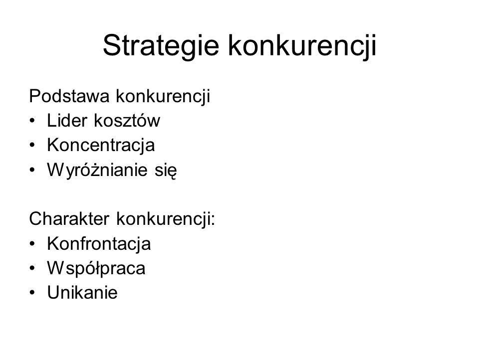 Strategie konkurencji Podstawa konkurencji Lider kosztów Koncentracja Wyróżnianie się Charakter konkurencji: Konfrontacja Współpraca Unikanie