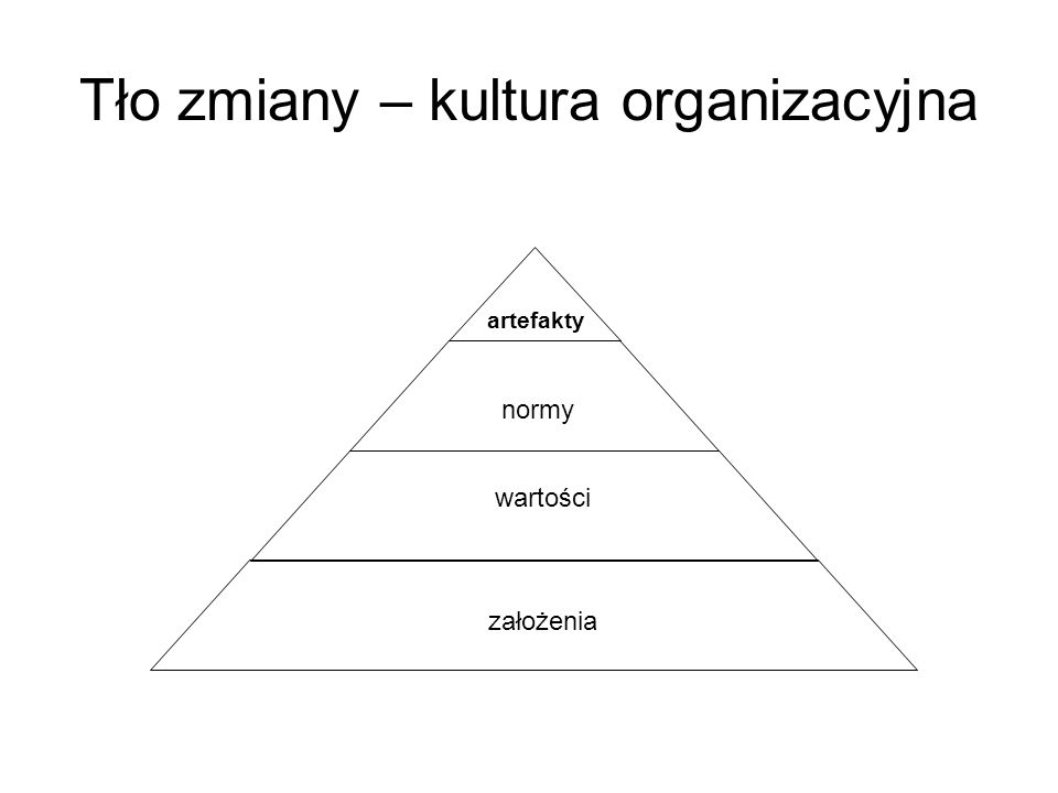 Tło zmiany – kultura organizacyjna założenia wartości normy artefakty