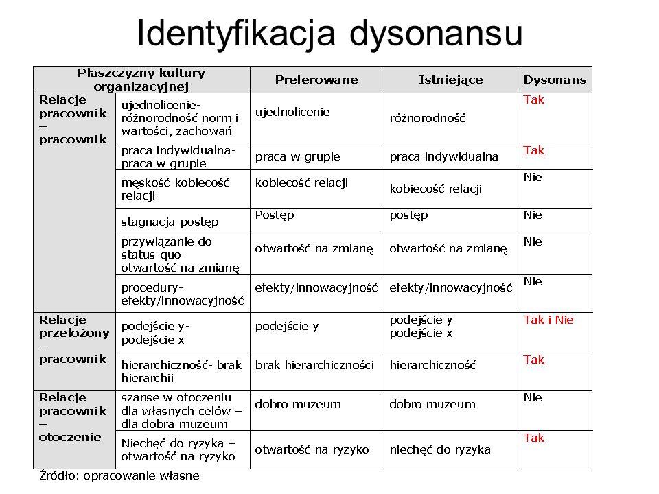 Identyfikacja dysonansu