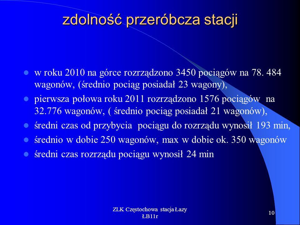 ZLK Częstochowa stacja Łazy ŁB11r 10 zdolność przeróbcza stacji w roku 2010 na górce rozrządzono 3450 pociągów na 78. 484 wagonów, (średnio pociąg pos