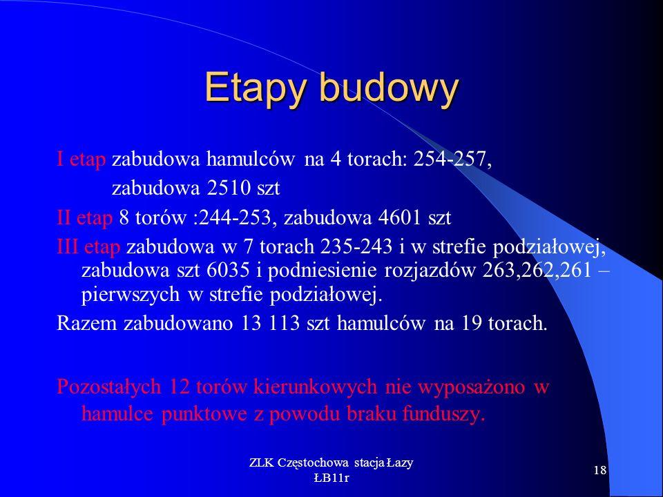 ZLK Częstochowa stacja Łazy ŁB11r 18 Etapy budowy I etap zabudowa hamulców na 4 torach: 254-257, zabudowa 2510 szt II etap 8 torów :244-253, zabudowa