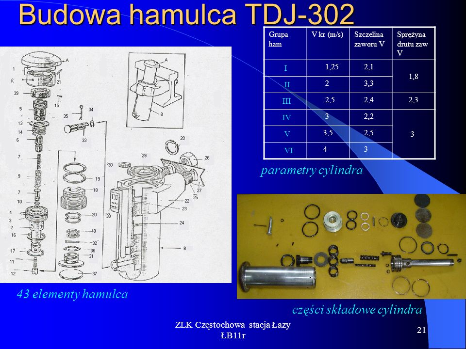 ZLK Częstochowa stacja Łazy ŁB11r 21 Budowa hamulca TDJ-302 części składowe cylindra 43 elementy hamulca Grupa ham V kr (m/s)Szczelina zaworu V Spręży