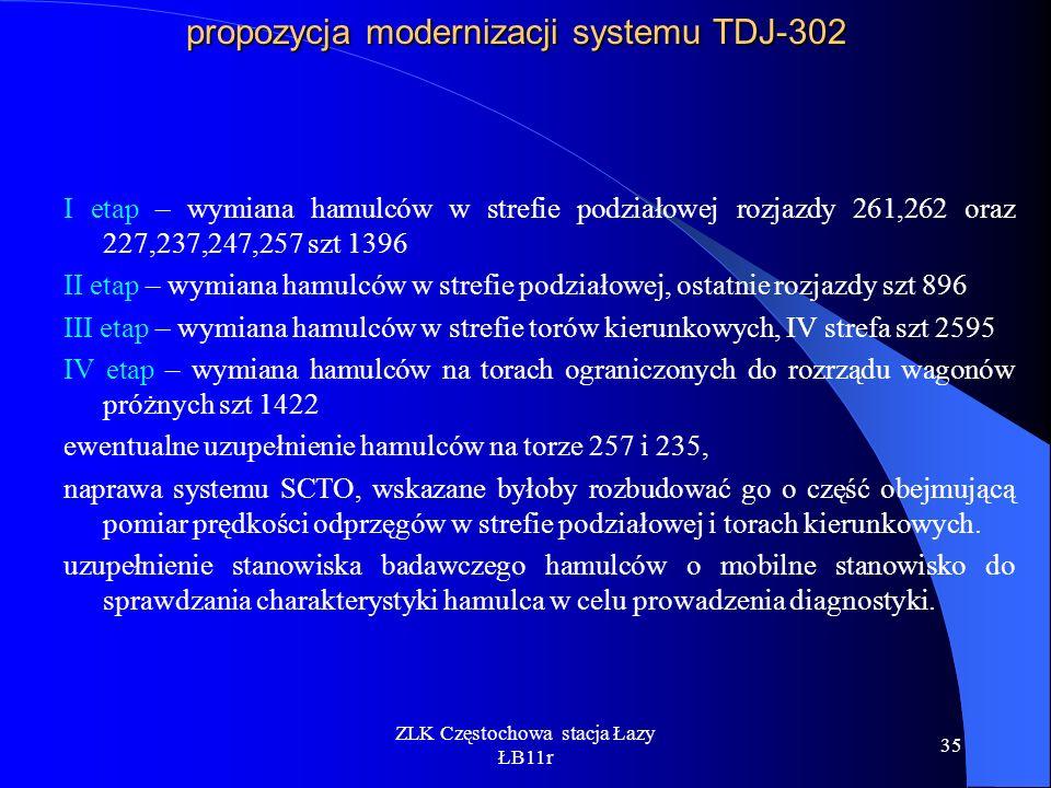 ZLK Częstochowa stacja Łazy ŁB11r 35 propozycja modernizacji systemu TDJ-302 I etap – wymiana hamulców w strefie podziałowej rozjazdy 261,262 oraz 227
