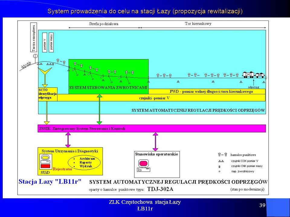 ZLK Częstochowa stacja Łazy ŁB11r 39 System prowadzenia do celu na stacji Łazy (propozycja rewitalizacji)