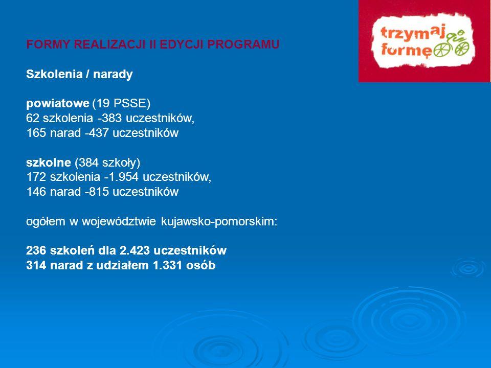 FORMY REALIZACJI II EDYCJI PROGRAMU Szkolenia / narady powiatowe (19 PSSE) 62 szkolenia -383 uczestników, 165 narad -437 uczestników szkolne (384 szko