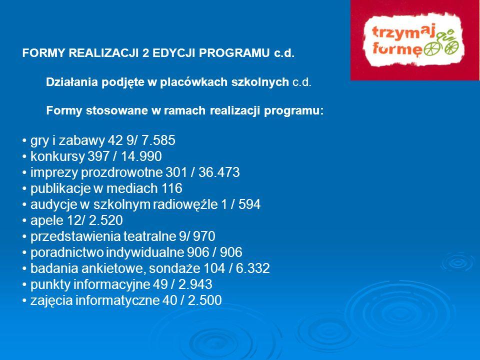 FORMY REALIZACJI 2 EDYCJI PROGRAMU c.d. Działania podjęte w placówkach szkolnych c.d. Formy stosowane w ramach realizacji programu: gry i zabawy 42 9/
