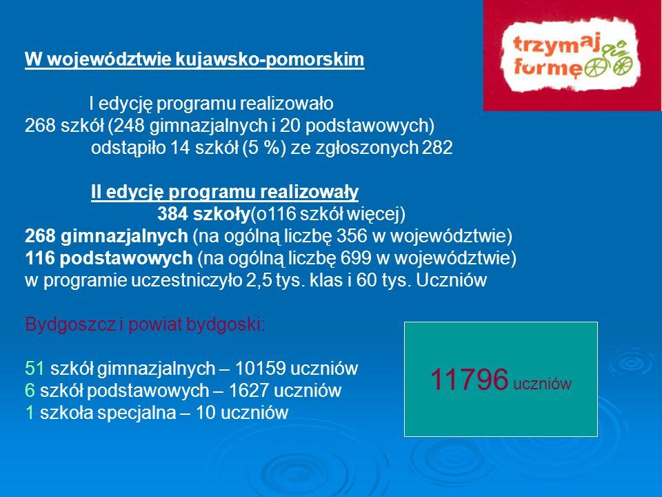KOORDYNATORZY PROGRAMU poziom wojewódzki koordynator wojewódzki - Mirosława Kierblewska Dział Oświaty Zdrowotnej i Promocji Zdrowia Wojewódzka Stacja Sanitarno-Epidemiologiczna Bydgoszcz poziom powiatowy 19 koordynatorów powiatowych-pracowników oświaty zdrowotnej i promocji zdrowia PSSE poziom szkolny 400 koordynatorów szkolnych ( w 1 edycji 259, o 141 więcej) (147 nauczycieli biologii, 85 nauczycieli wych.