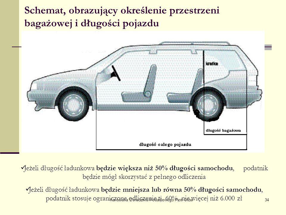 Kancelaria Doradztwa Podatkowego Piotr Orzeł34 Schemat, obrazujący określenie przestrzeni bagażowej i długości pojazdu Jeżeli długość ładunkowa będzie