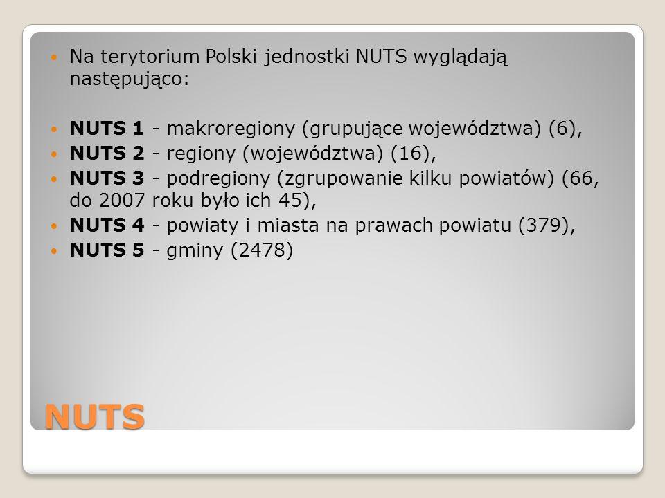 NUTS Na terytorium Polski jednostki NUTS wyglądają następująco: NUTS 1 - makroregiony (grupujące województwa) (6), NUTS 2 - regiony (województwa) (16)