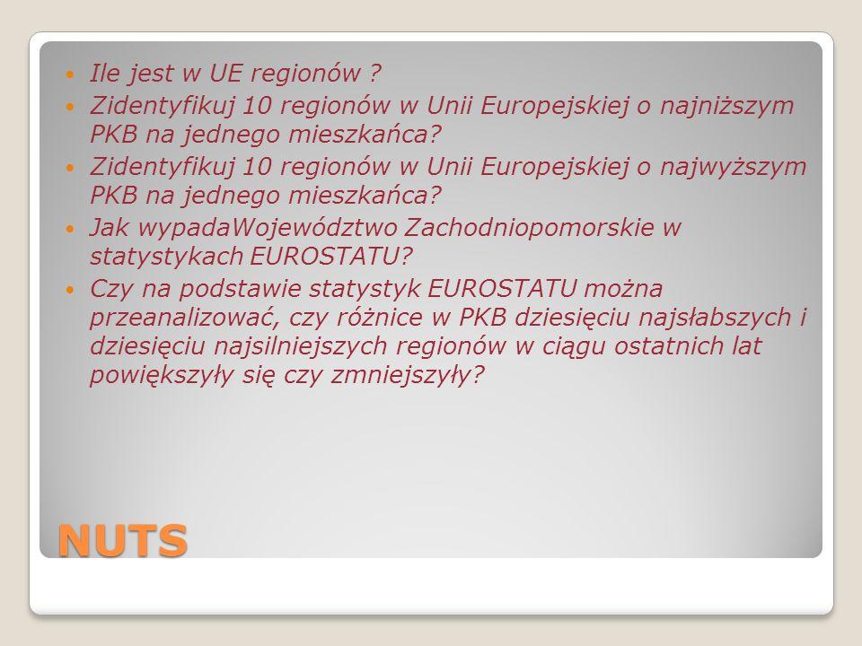 NUTS Ile jest w UE regionów ? Zidentyfikuj 10 regionów w Unii Europejskiej o najniższym PKB na jednego mieszkańca? Zidentyfikuj 10 regionów w Unii Eur