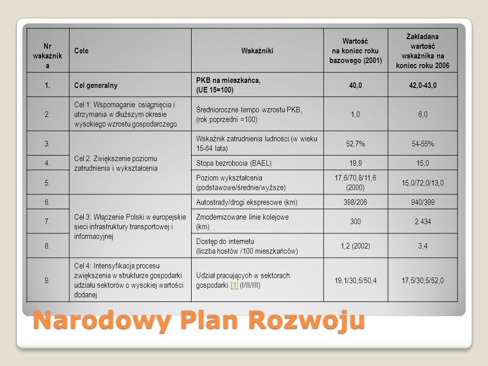 Narodowy Plan Rozwoju Nr wskaźnik a CeleWskaźniki Wartość na koniec roku bazowego (2001) Zakładana wartość wskaźnika na koniec roku 2006 1.Cel general