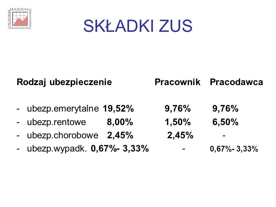 SKŁADKI ZUS Rodzaj ubezpieczeniePracownikPracodawca -ubezp.emerytalne 19,52% 9,76% 9,76% -ubezp.rentowe 8,00% 1,50% 6,50% -ubezp.chorobowe 2,45% 2,45%