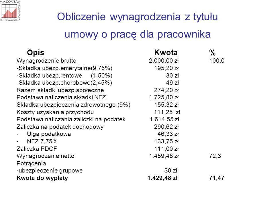 Obliczenie wynagrodzenia z tytułu umowy o pracę dla pracownika OpisKwota% Wynagrodzenie brutto 2.000,00 zł100,0 -Składka ubezp.emerytalne(9,76%)195,20
