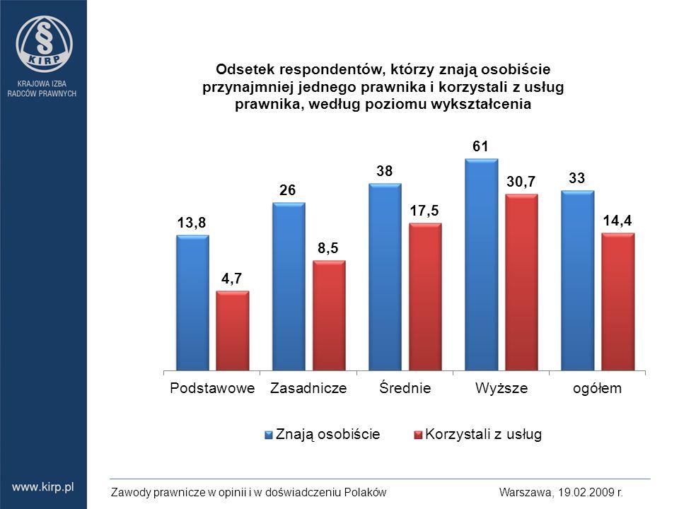 Zawody prawnicze w opinii i w doświadczeniu Polaków Warszawa, 19.02.2009 r.