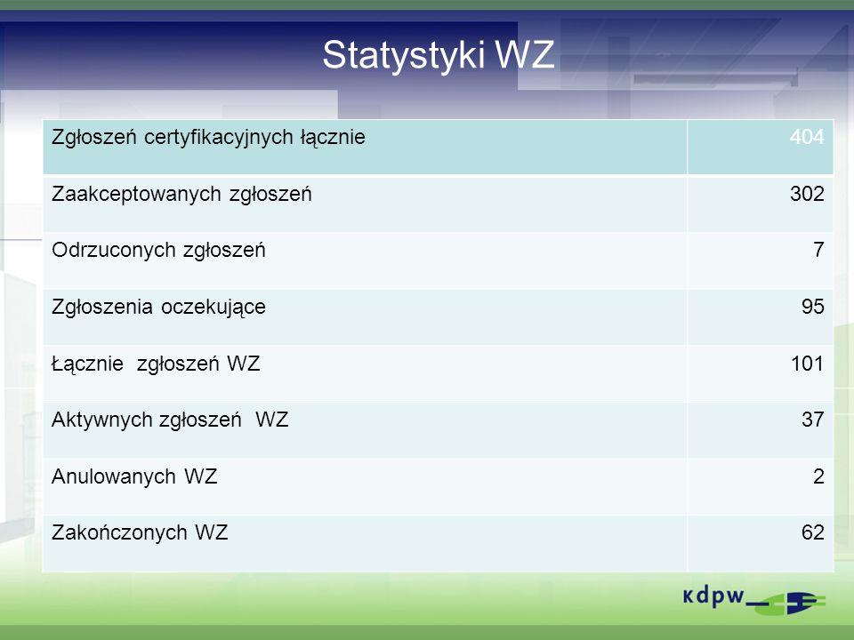 Statystyki WZ Zgłoszeń certyfikacyjnych łącznie404 Zaakceptowanych zgłoszeń302 Odrzuconych zgłoszeń7 Zgłoszenia oczekujące95 Łącznie zgłoszeń WZ101 Ak