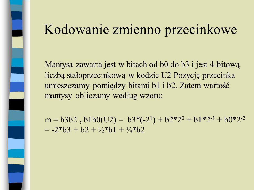 Kodowanie zmienno przecinkowe Mantysa zawarta jest w bitach od b0 do b3 i jest 4-bitową liczbą stałoprzecinkową w kodzie U2 Pozycję przecinka umieszcz