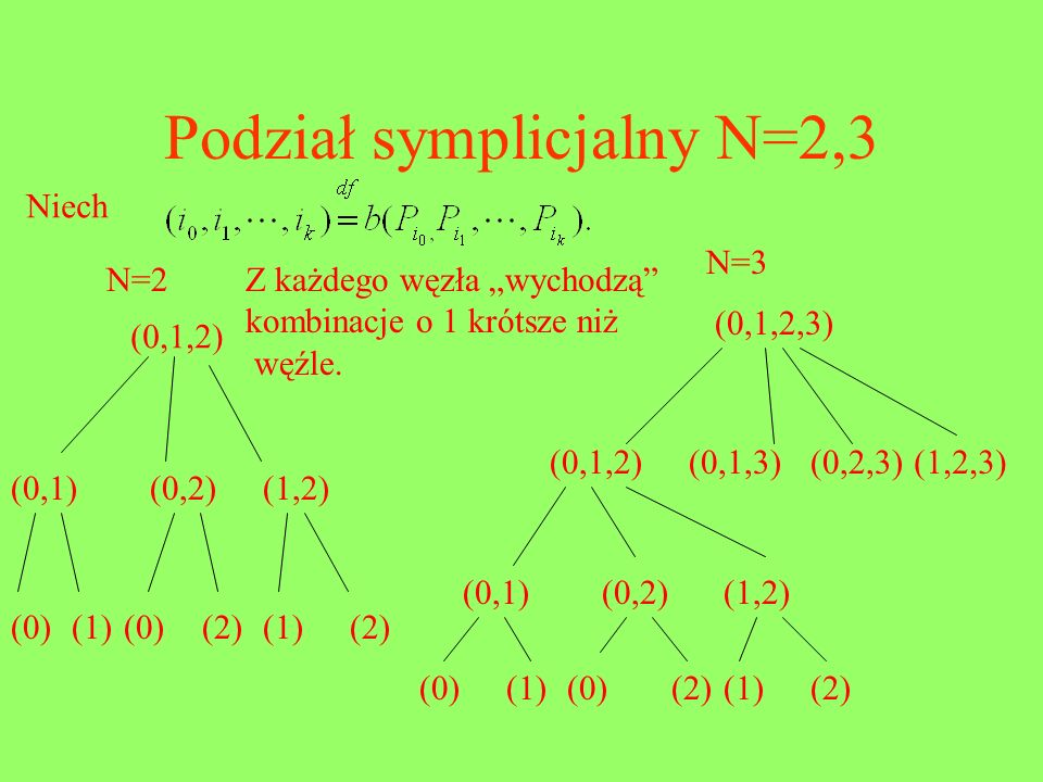 Podział symplicjalny N=2,3 Niech N=2 N=3 (0,1,2) (0,1)(0,2)(1,2) (0) (1) (2) (0) (2)(1) (0,1,2,3) (0,1,2)(0,1,3)(0,2,3)(1,2,3) (0,1)(0,2)(1,2) (0) (2)
