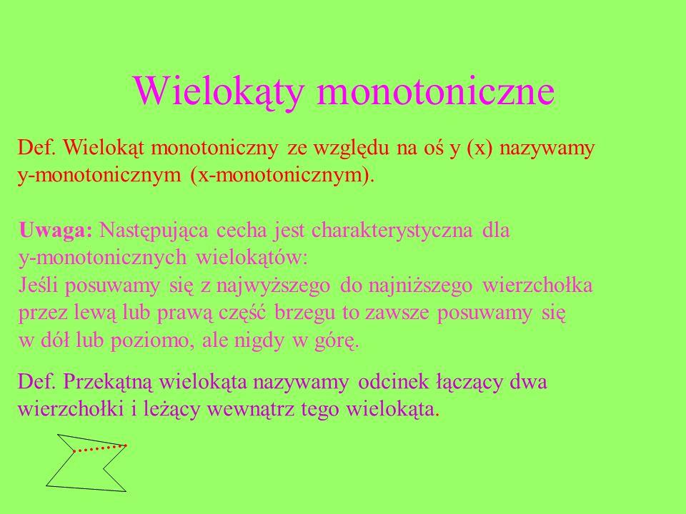 Wielokąty monotoniczne Def. Wielokąt monotoniczny ze względu na oś y (x) nazywamy y-monotonicznym (x-monotonicznym). Uwaga: Następująca cecha jest cha