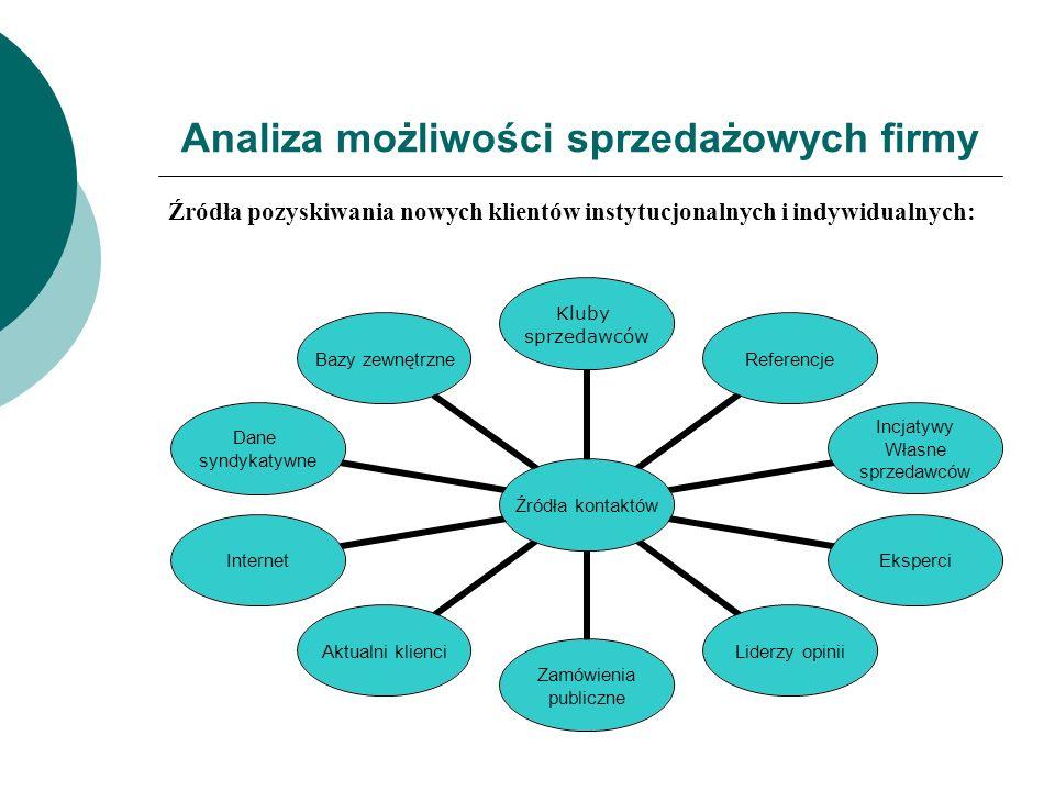 Analiza możliwości sprzedażowych firmy Źródła pozyskiwania nowych klientów instytucjonalnych i indywidualnych: Źródła kontaktów Kluby sprzedawców Refe