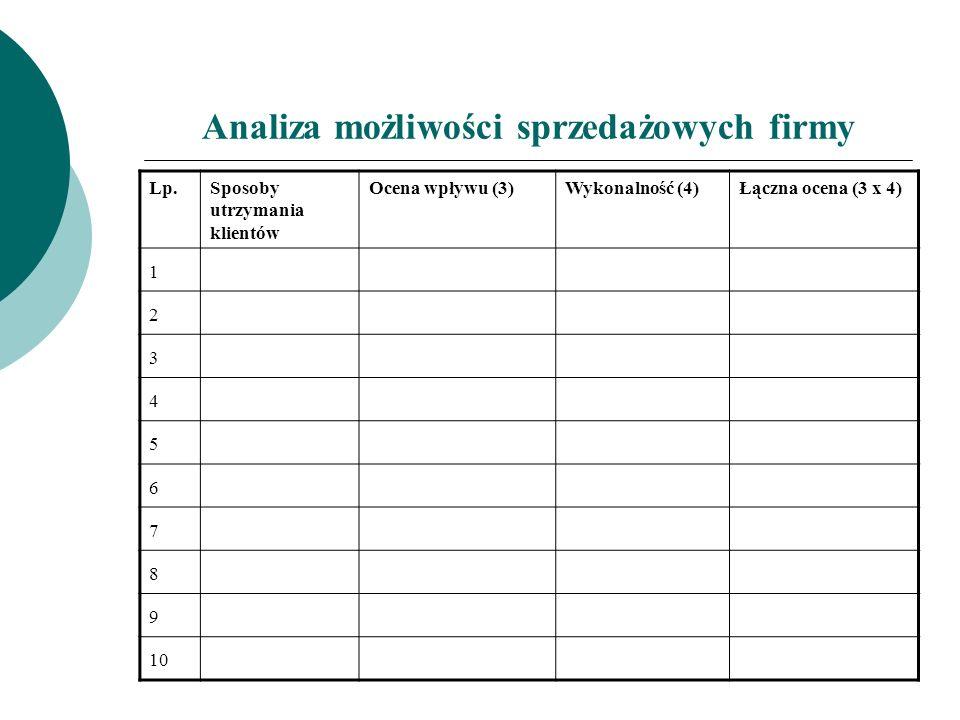 Analiza możliwości sprzedażowych firmy Lp.Sposoby utrzymania klientów Ocena wpływu (3)Wykonalność (4)Łączna ocena (3 x 4) 1 2 3 4 5 6 7 8 9 10