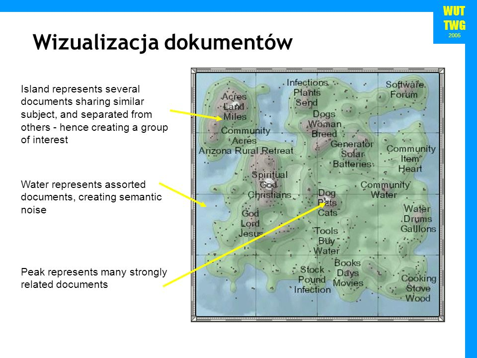 WUT TWG 2005 Wizualizacja dokumentów Peak represents many strongly related documents Water represents assorted documents, creating semantic noise Island represents several documents sharing similar subject, and separated from others - hence creating a group of interest