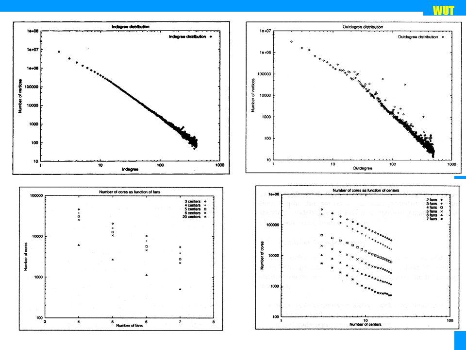 WUT TWG 2005 Oszacujmy liczbę C 3,3 dla modelu sieci przypadkowej (100 milionów stron) : n=10 8, prawdopodobieństwo wystąpienia krawędzi 10 -7 (średnie out- degree = 10).