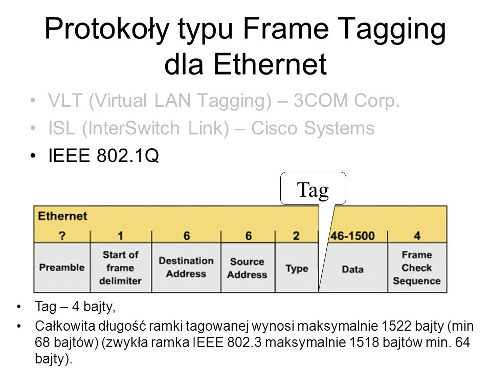 Protokoły typu Frame Tagging dla Ethernet VLT (Virtual LAN Tagging) – 3COM Corp. ISL (InterSwitch Link) – Cisco Systems IEEE 802.1Q Tag – 4 bajty, Cał