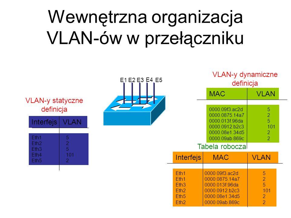 Wewnętrzna organizacja VLAN-ów w przełączniku Interfejs MAC VLAN Eth10000.09f3.ac2d5 Eth10000.0875.14a72 Eth30000.013f.96da5 Eth20000.0912.b2c3101 Eth