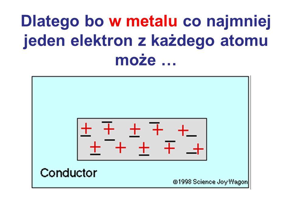 Elektryzowanie przez indukcję Możliwe tylko dla metali (dlaczego?)