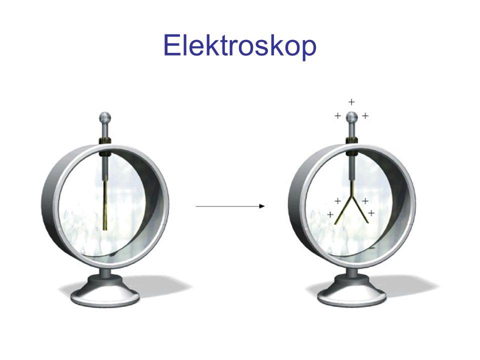 Pole ładunku punktowego The Electric Force Natężenie pola elektrycznego