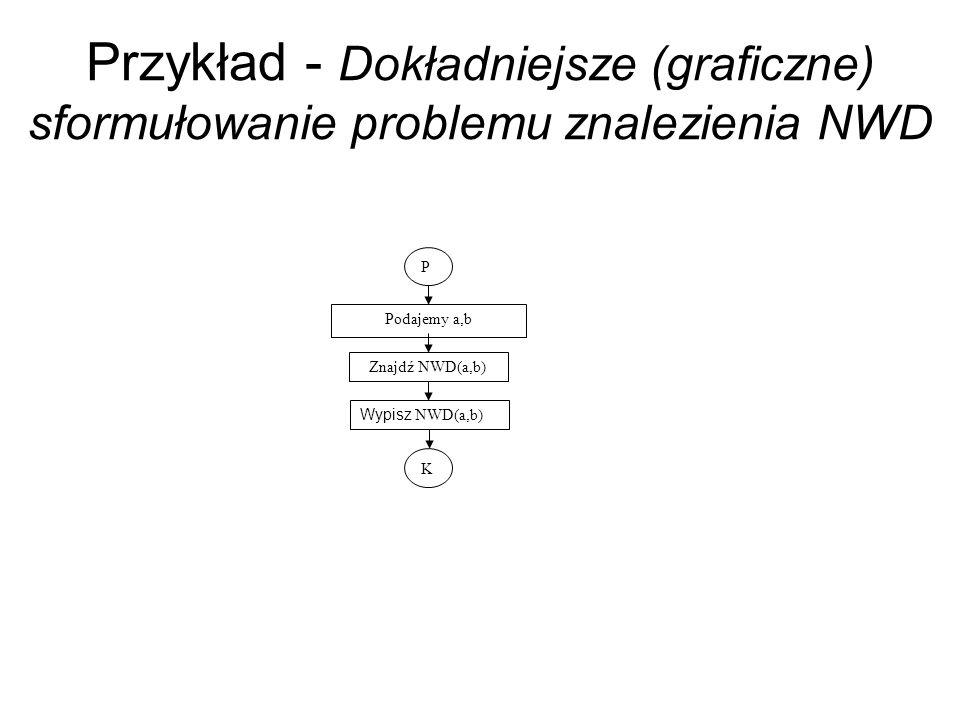 Przykład - Dokładniejsze (graficzne) sformułowanie problemu znalezienia NWD P Podajemy a,b K Znajdź NWD(a,b) Wypisz NWD(a,b)