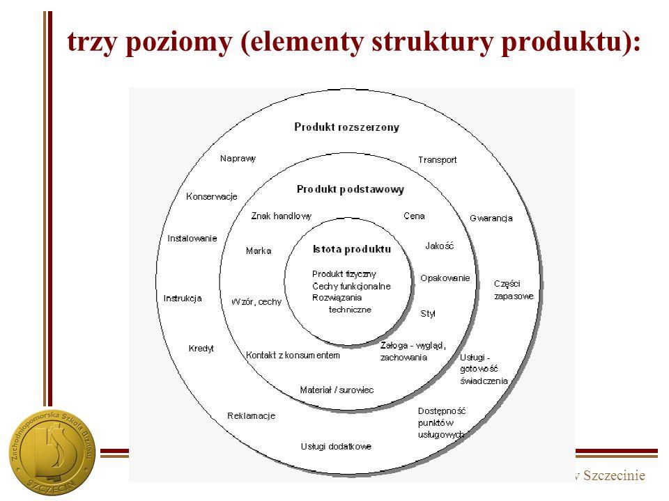 Zachodniopomorska Szkoła Biznesu w Szczecinie trzy poziomy (elementy struktury produktu):