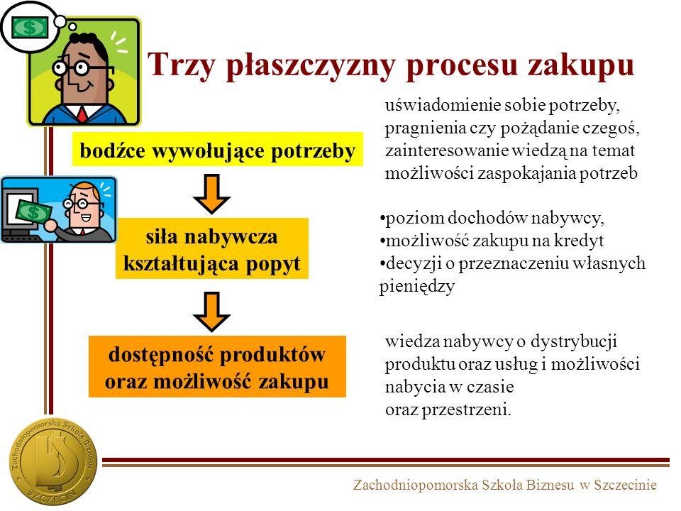 Zachodniopomorska Szkoła Biznesu w Szczecinie bodźce wywołujące potrzeby uświadomienie sobie potrzeby, pragnienia czy pożądanie czegoś, zainteresowani