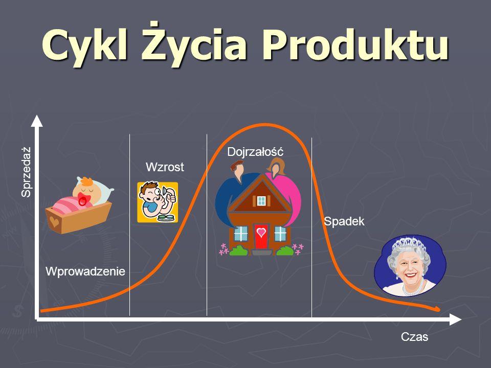 Cykl Życia Produktu Wprowadzenie Wzrost Dojrzałość Spadek Czas Sprzedaż